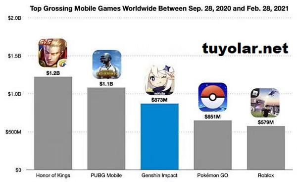 PUBG Mobile 5 aylık Son performansı